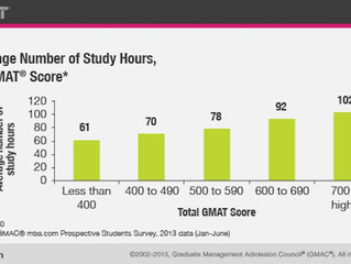 How to study for the GMAT as efficiently as possible