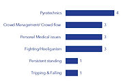 Pyrotechnics and Crowd Management are the most common safety-related incidents in European stadia.