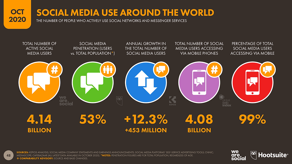 שימוש ברשתות חברתיות ברחבי העולם אוקטובר 2020