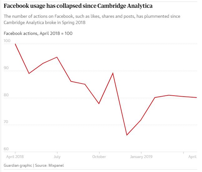 נתוני שימוש בפייסבוק ב2019