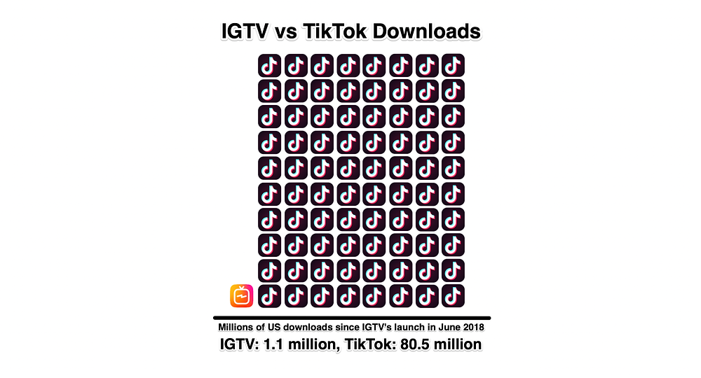 IGTV VS TIKTOK