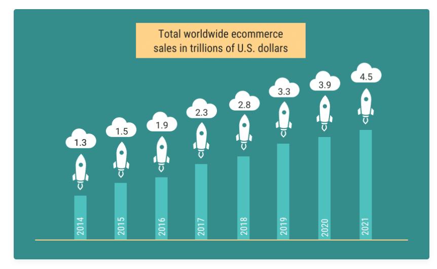 מכירות אונליין בחנויות דיגיטליות