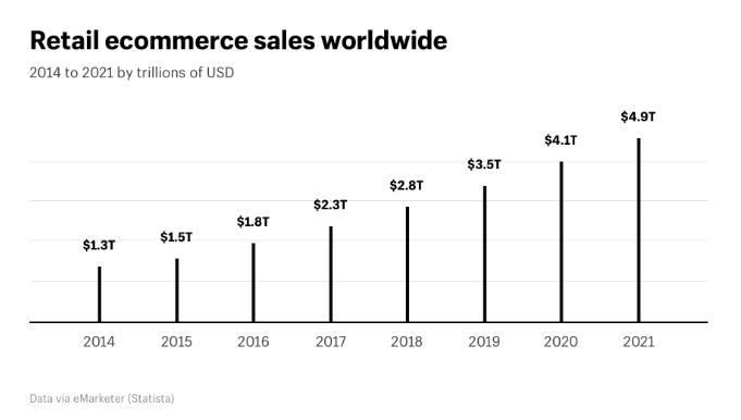 מחזור הכנסות מחנות אינטרנטית