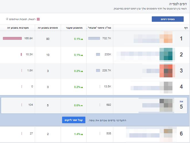 מחקר מתחרים בפייסבוק