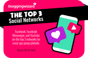 הרשתות החברתיות המובילות בעולם