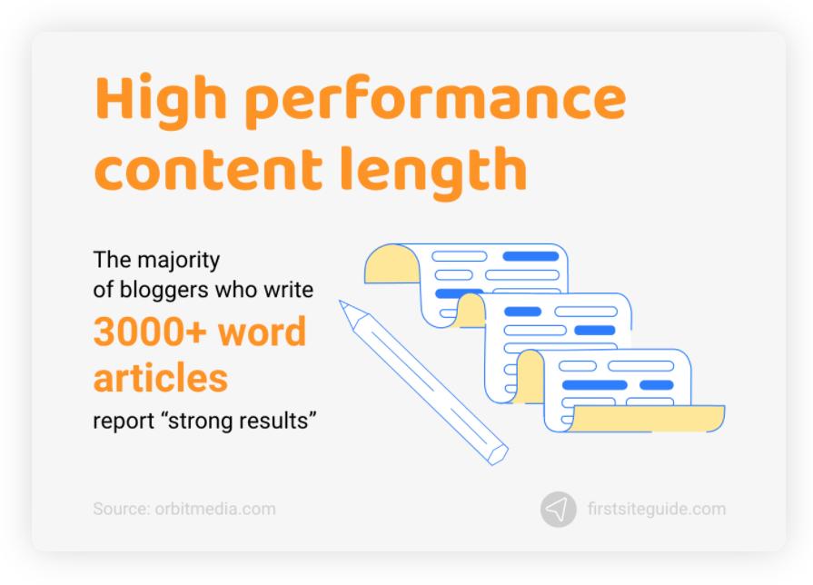 ממוצע של אורך פוסט בבלוג
