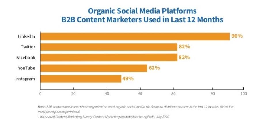נתונים על רשתות חברתיות ב2020