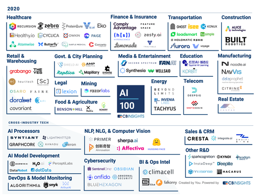 The AI 100 by CB Insights: a challenge for Europe