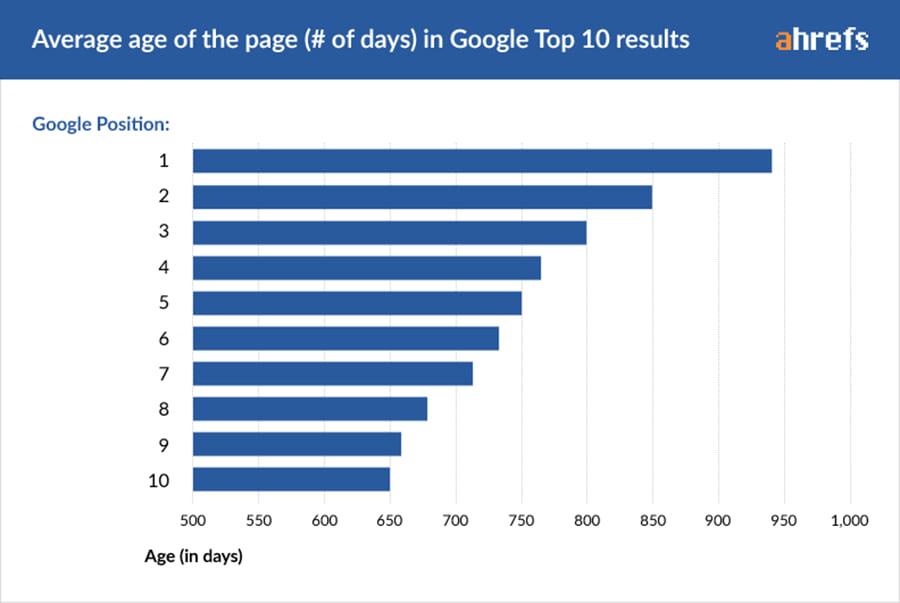 Média de dias para rankear em 1º no Google