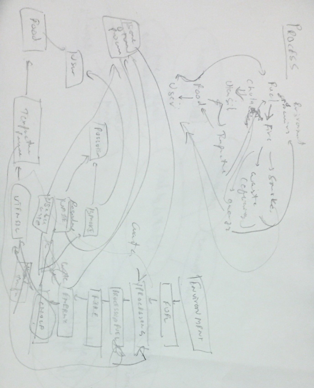 Rough analysis and flowchart of the process
