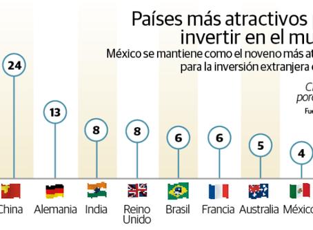 México es el noveno destino más atractivo para los inversionistas extranjeros.