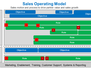 Sales Model Redesign - Insights from Three Sales Organizations