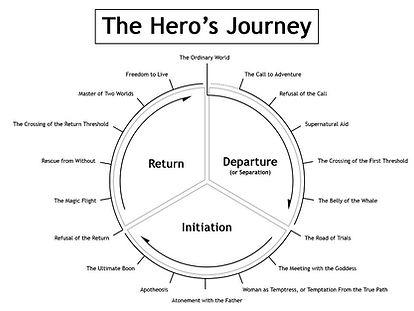 jornada do herói campbell