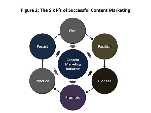 contentmarketingfig2.jpg