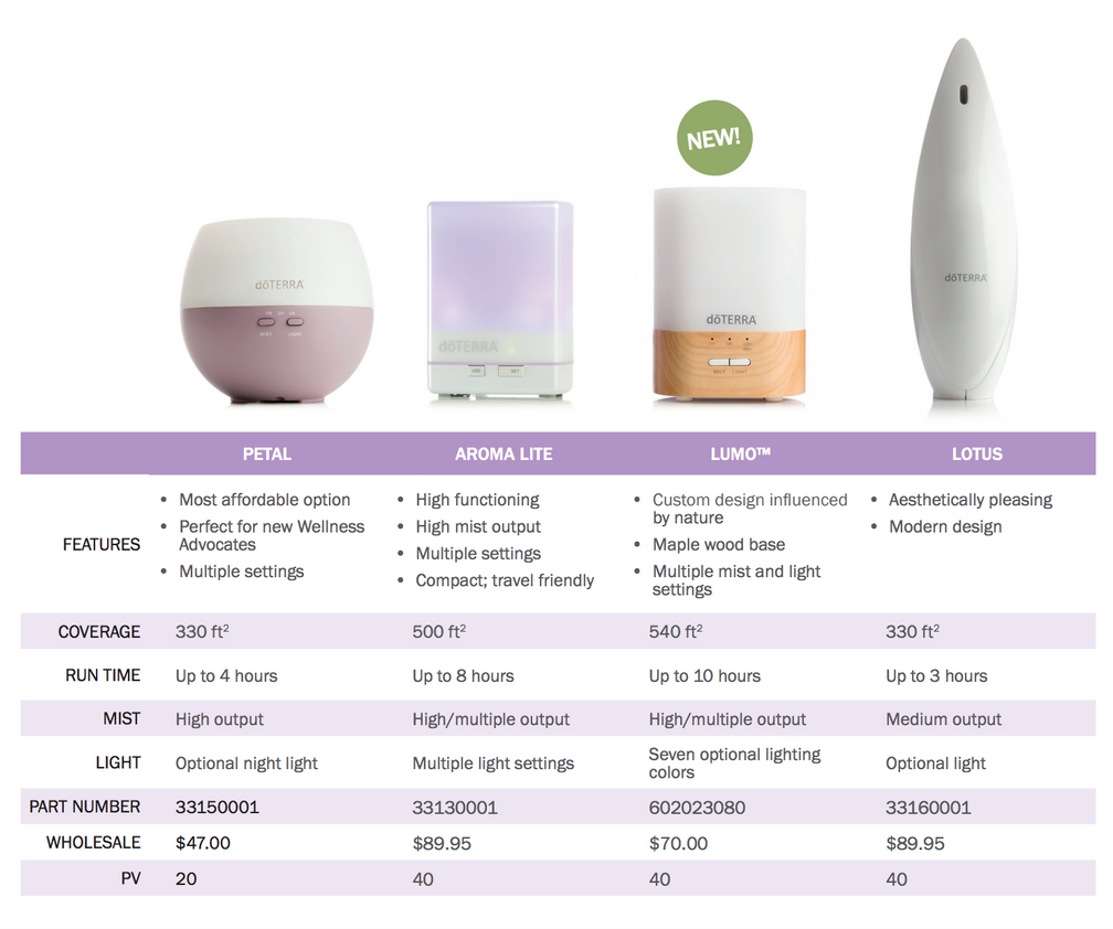 How to Choose The Right Diffuser