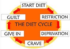 diet cycle.jpg