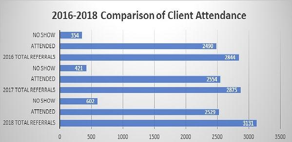 2016 to 12018 Attendance comparison.jpg