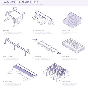 Transformed Structures