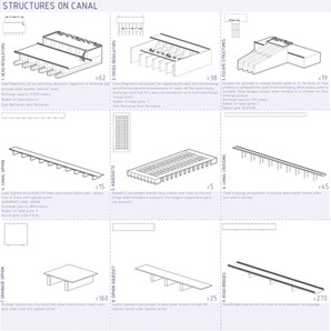 Canal Structures