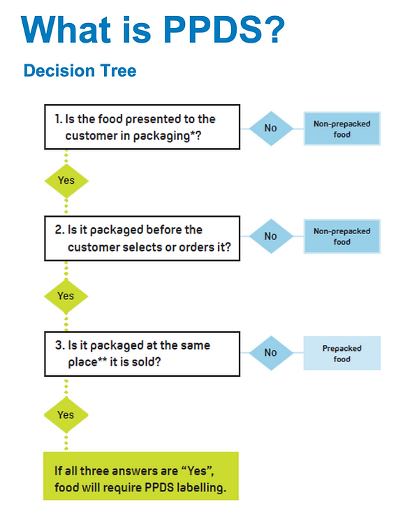 PPDS Decision Tree.png