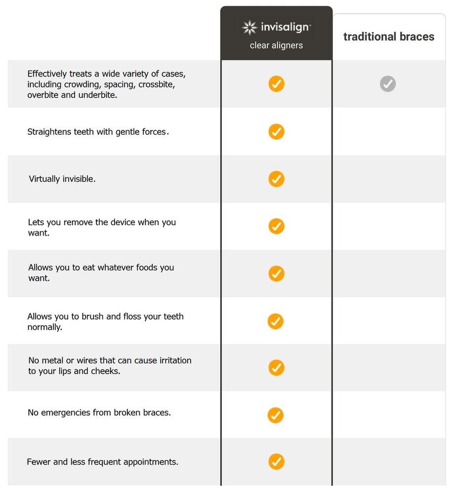 invisalign vs braces chart.png