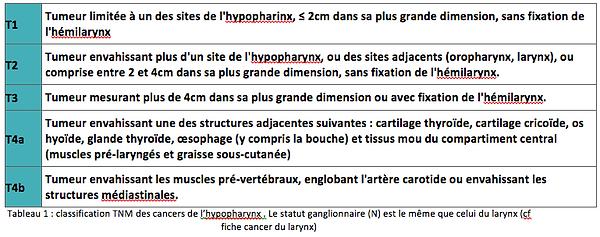 classification TNM cancer hypopharynx