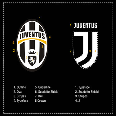 JUVENTUS - WHY DO BRANDS CHANGE?