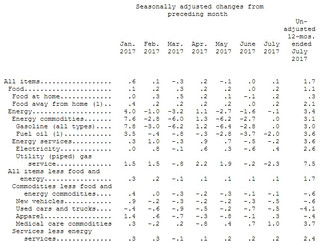 July Consumer Price Index Steady