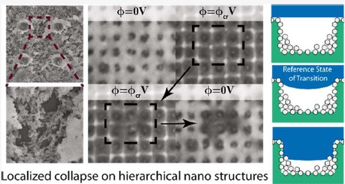 Intermediate States of Wetting on Hierarchical Superhydrophobic 2 Surfaces