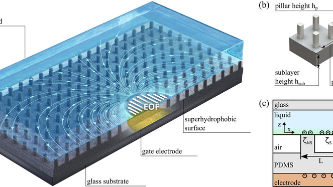 Electro-osmotic flow enhancement over superhydrophobic surfaces