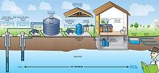 Sector residencial Pumping Puranova Espa
