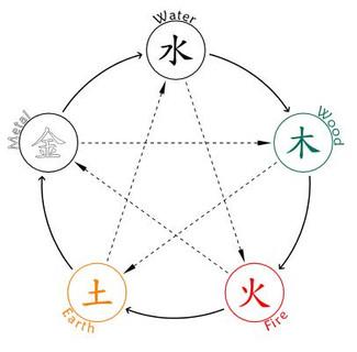 Understanding Your Own Health; Five Elements