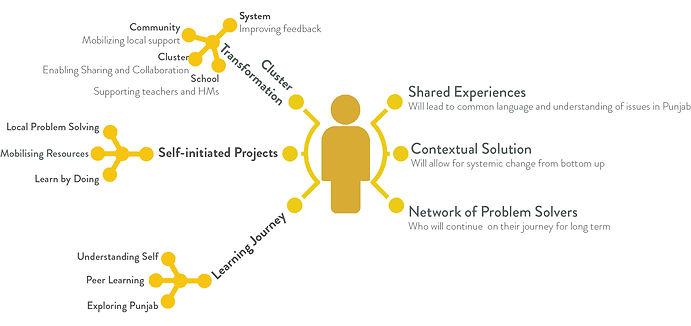 PYLP - Leadership journey.jpg