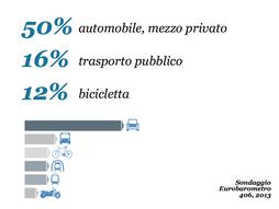 Mobilità Urbana Sostenibile: è necessario capire i bisogni dei cittadini, proporre soluzioni efficac