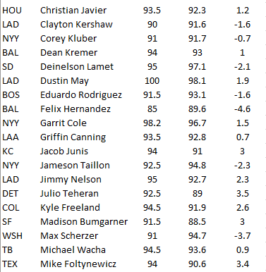 Spring Training Pitching Velocity Changes thus far