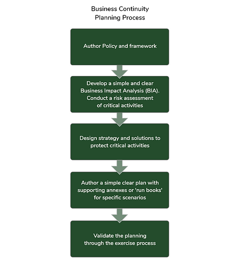 M_Business Continuity chart – 1@2x.png