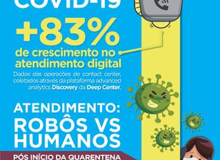 """Call Centers e COVID-19 """"Robôs"""" tem 83% mais chamadas atendidas desde o início da quarentena."""