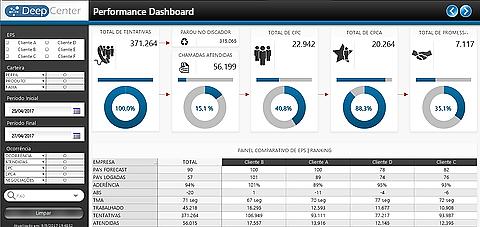 Dashboard BI Business Intelligence
