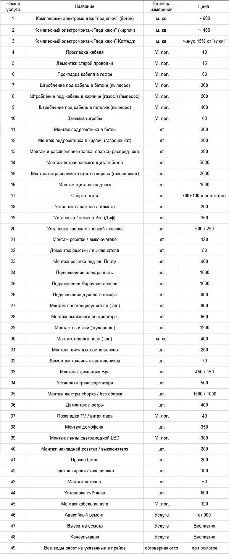прайс на электомонтажные работы и услуги электрика в Воронеже на 2021 год.jpg
