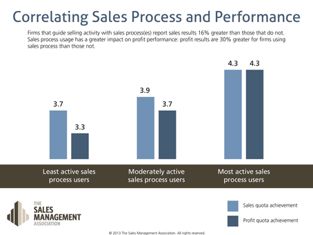 Your Sales Process is Your Team's Operating System