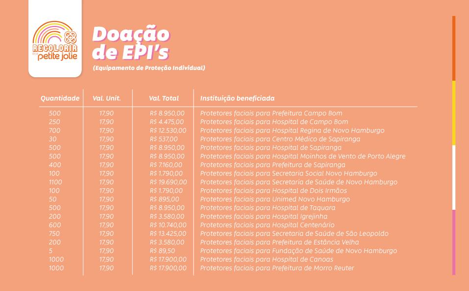 DOAÇÃO-EPIs---INFO-2.png