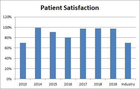 OSC Patient Satisfaction 2019.png