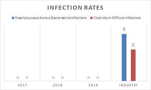 Infection Rates - 2019 Update.png