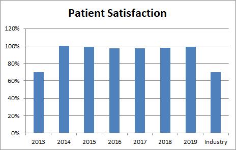 BPH Satisfaction Survey Graph.png