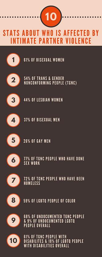 LGBTQ+ Intimate Partner Violence stats (