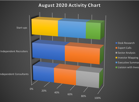 Positive signs as we move into September 2020