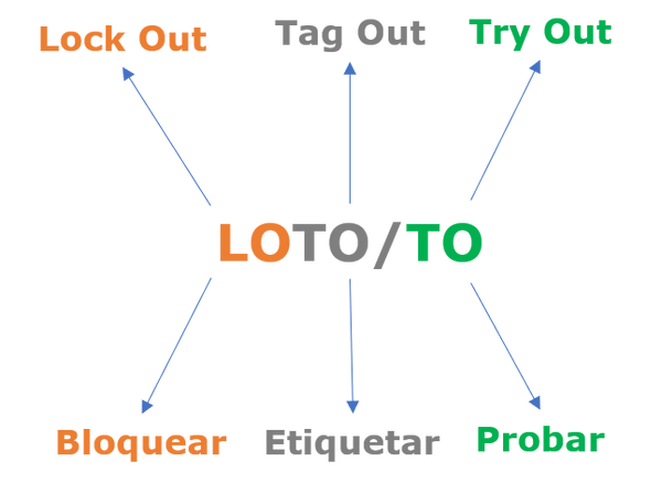 Imagen LOTO-TO.png