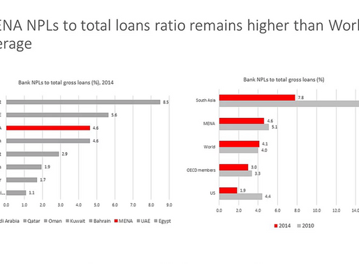 Chart Alert: MENA NPL to gross loans ratio lower than South Asia but higher than World average