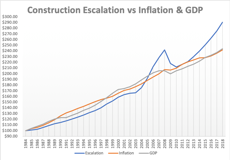 Construction Escalation vs Inflation & GDP