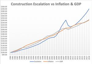 Construction Escalation vs Inflation & GDP
